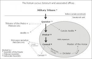De Romeinse Cursus Honorum. Waar veel keizers van oorsprong deze carrière hadden gevolgd, verdween in de 3e eeuw het belang hiervan voor het keizerschap.