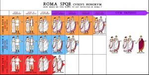 De cursus honorum. Cicero kwam uit de middelste stand, die van de equites, maar wist op te klimmen tot consul.