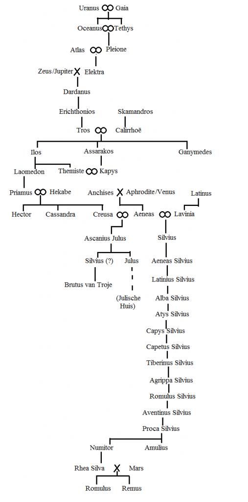 Via een ingewikkelde stamboom gingen Romulus' voorouders terug op de oergoden. Bekende namen zijn Dardanus, de stamvader van de Dardanen of Trojanen, Ilus en Tros, de naamgevers van Troje of Ilion, en koning Priamus van Troje. Volgens Geoffrey van Monmouth was Brutus van Troje de eerste koning van Brittannia en de naamgever van het eiland.